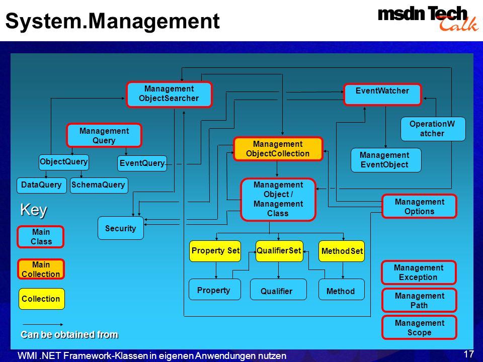 ManagementEventObject ManagementObject / Management Class