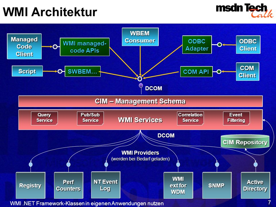 CIM – Management Schema