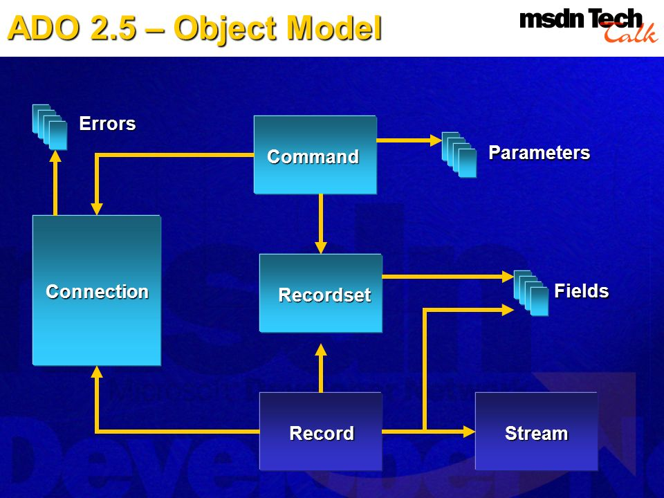 ADO 2.5 – Object Model Errors Command Parameters Connection Recordset