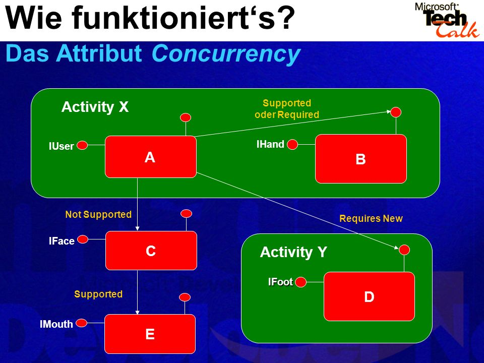 Wie funktioniert's Das Attribut Concurrency