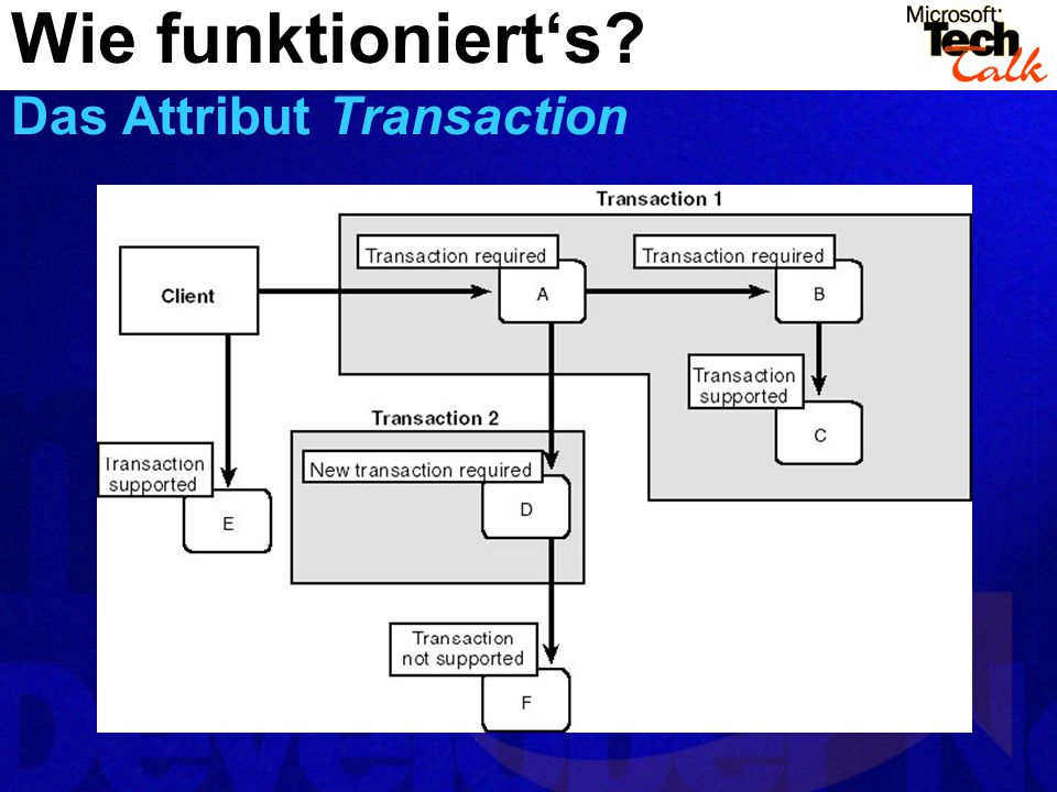 Wie funktioniert's Das Attribut Transaction