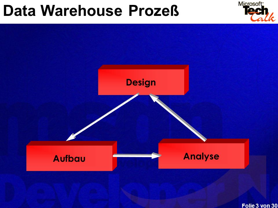 Data Warehouse Prozeß Design Analyse Aufbau