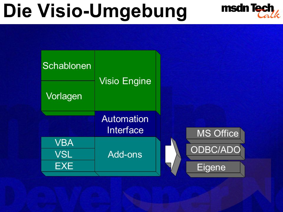 Die Visio-Umgebung Schablonen Vorlagen Visio Engine VBA VSL EXE