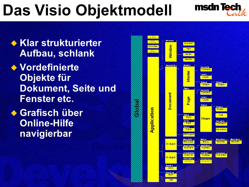 Das Visio Objektmodell