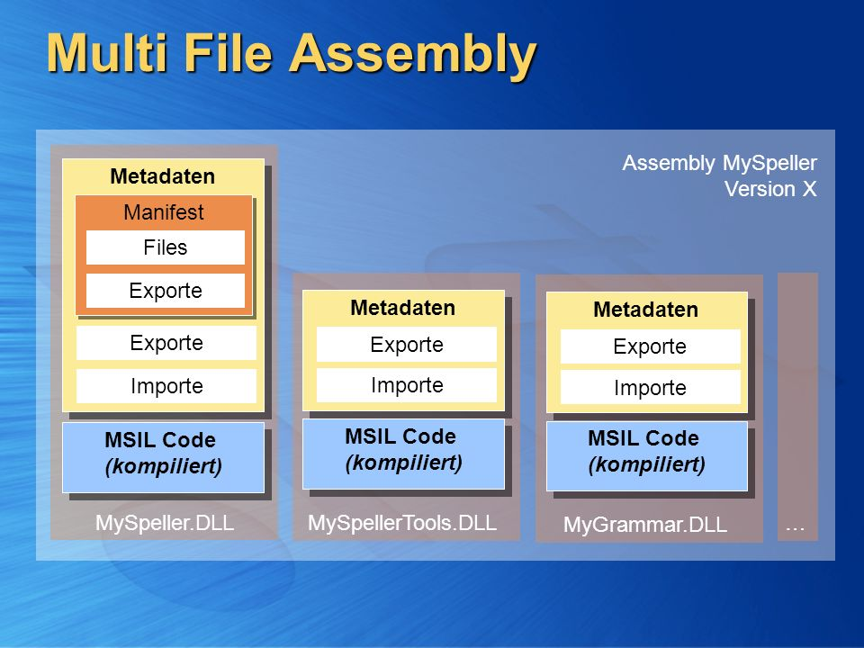 Multi File Assembly Assembly MySpeller Version X Metadaten Importe