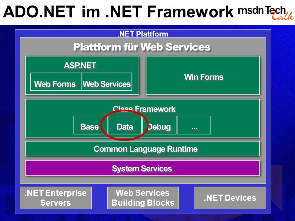 ADO.NET im .NET Framework
