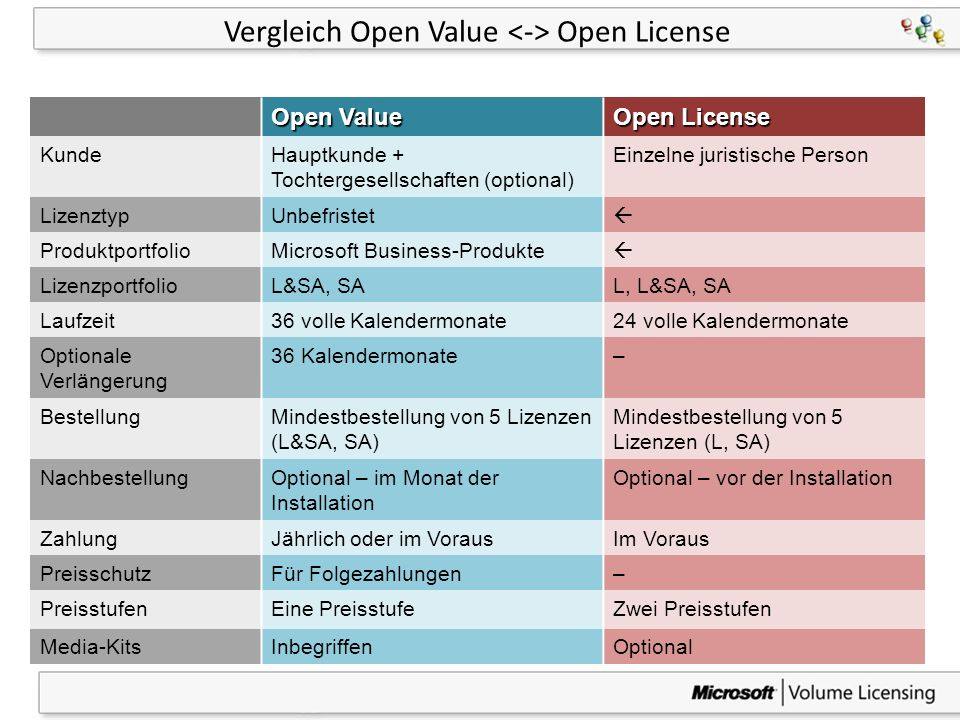 Vergleich Open Value <-> Open License