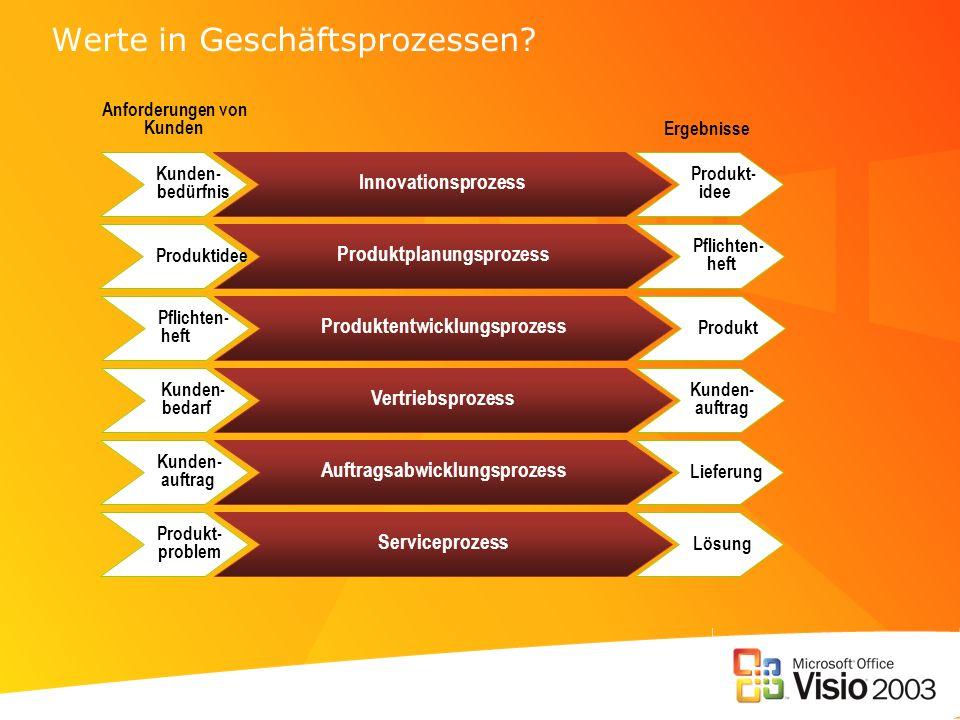 Werte in Geschäftsprozessen
