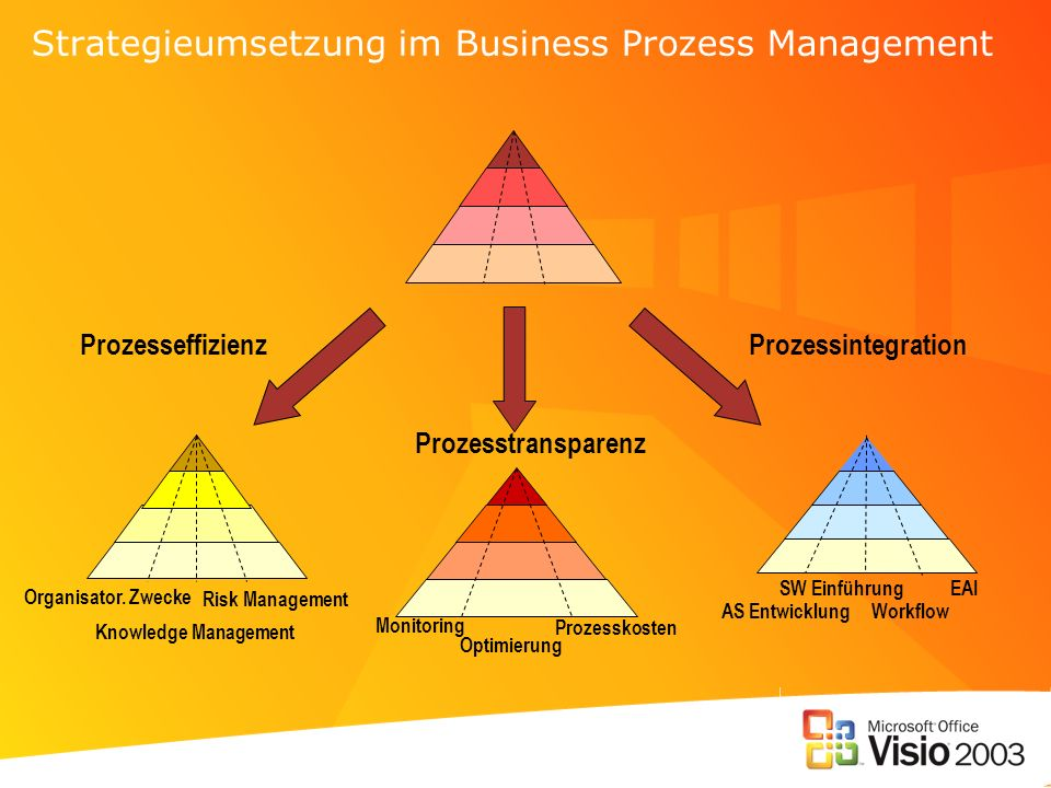 Strategieumsetzung im Business Prozess Management
