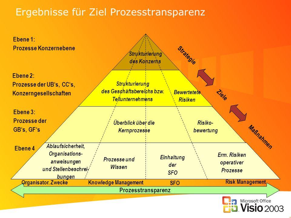 Ergebnisse für Ziel Prozesstransparenz