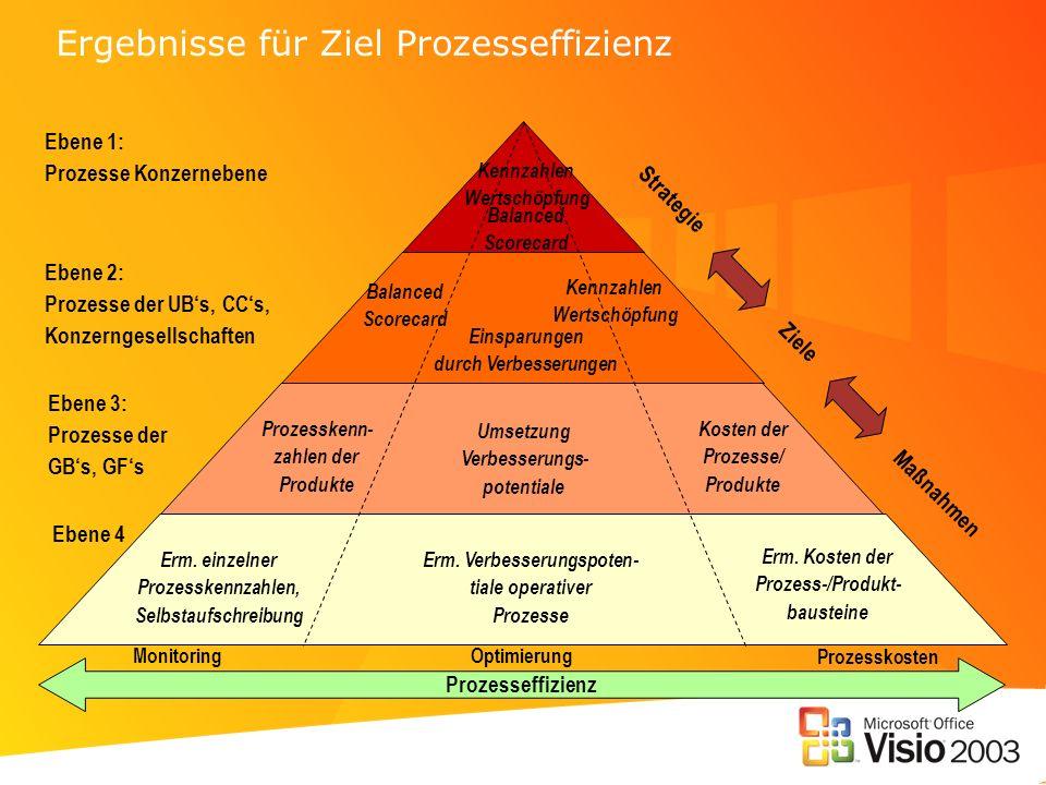 Ergebnisse für Ziel Prozesseffizienz