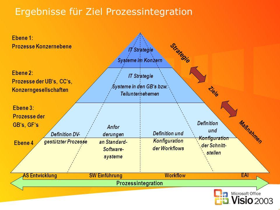 Ergebnisse für Ziel Prozessintegration
