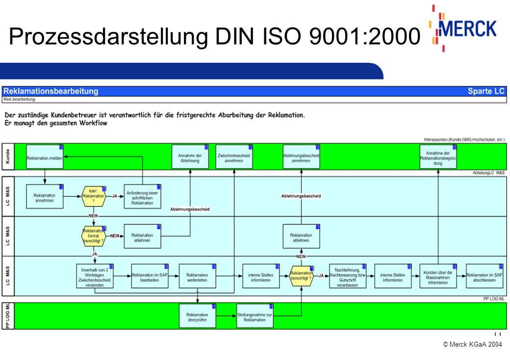 Prozessdarstellung DIN ISO 9001:2000