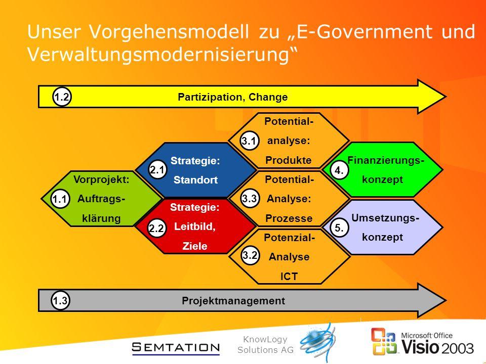 """Unser Vorgehensmodell zu """"E-Government und Verwaltungsmodernisierung"""
