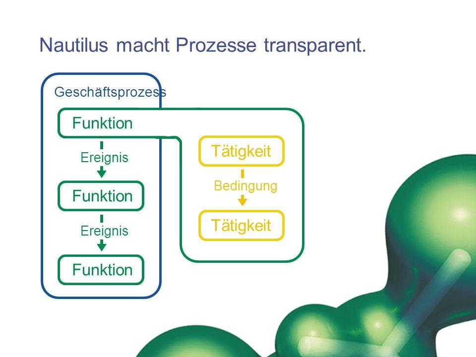 Nautilus macht Prozesse transparent.