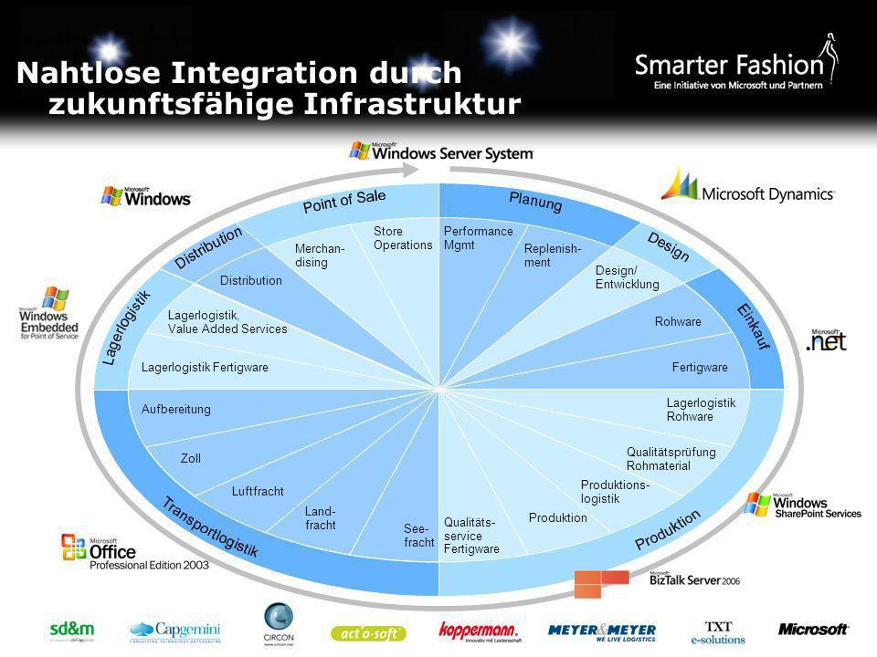 Nahtlose Integration durch zukunftsfähige Infrastruktur