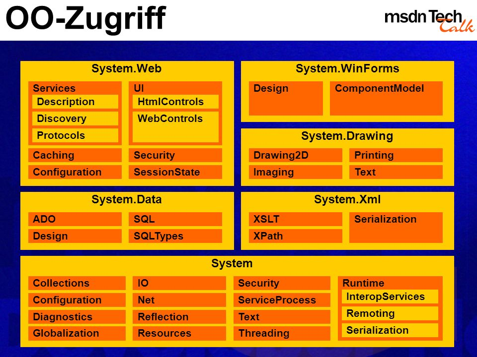 MSDN TechTalk – Januar 2002 Visual FoxPro 7.0: mehr als nur .NET! 9