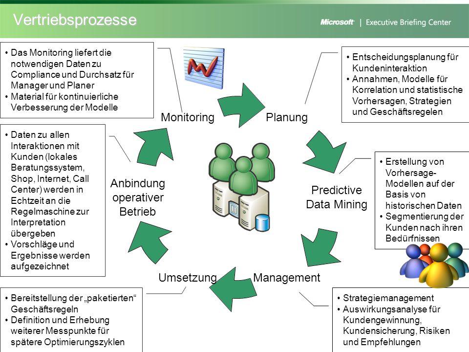 Vertriebsprozesse Das Monitoring liefert die notwendigen Daten zu Compliance und Durchsatz für Manager und Planer.