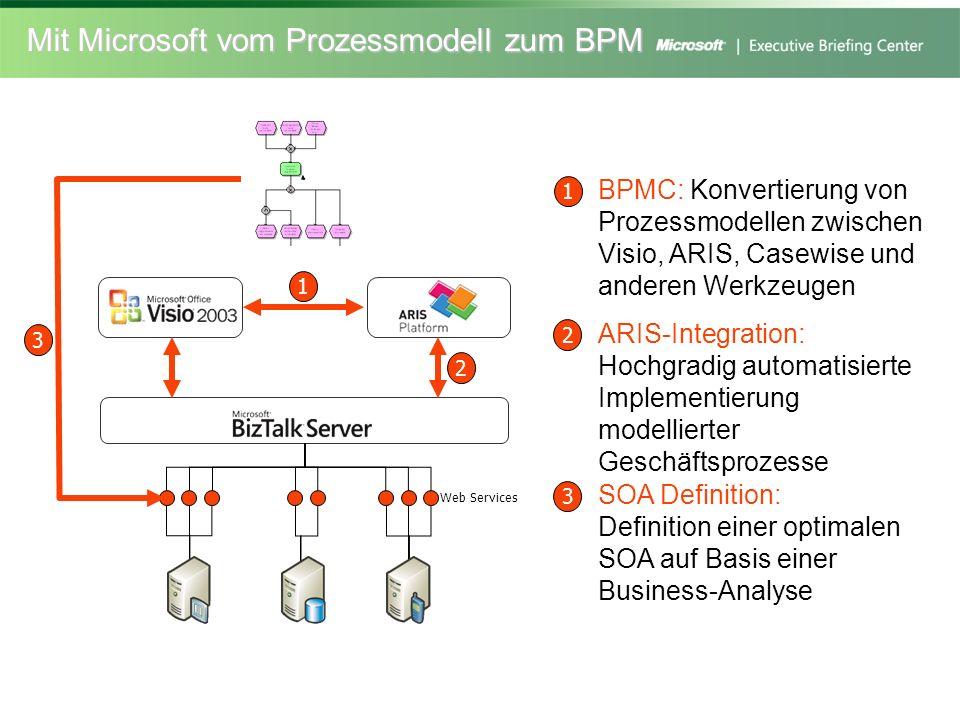 Mit Microsoft vom Prozessmodell zum BPM