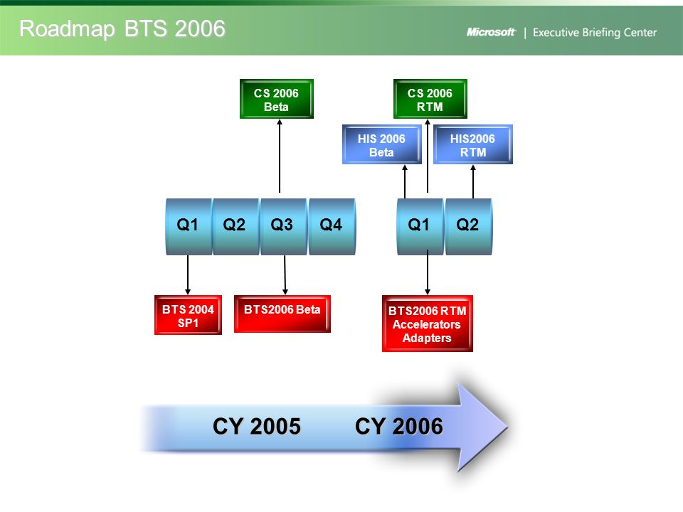 Roadmap BTS 2006 CY 2005 CY 2006 Q1 Q2 Q3 Q4 Q1 Q2 CS 2006 Beta