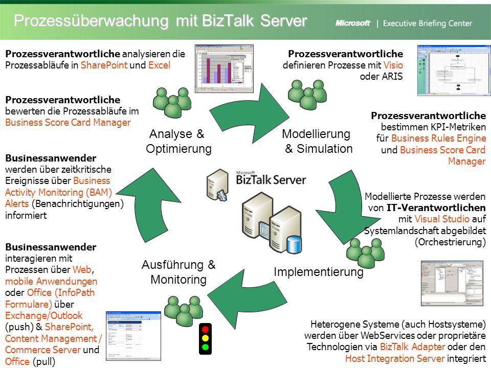 Prozessüberwachung mit BizTalk Server