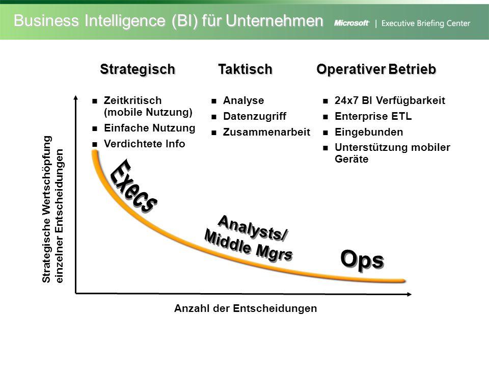 Business Intelligence (BI) für Unternehmen