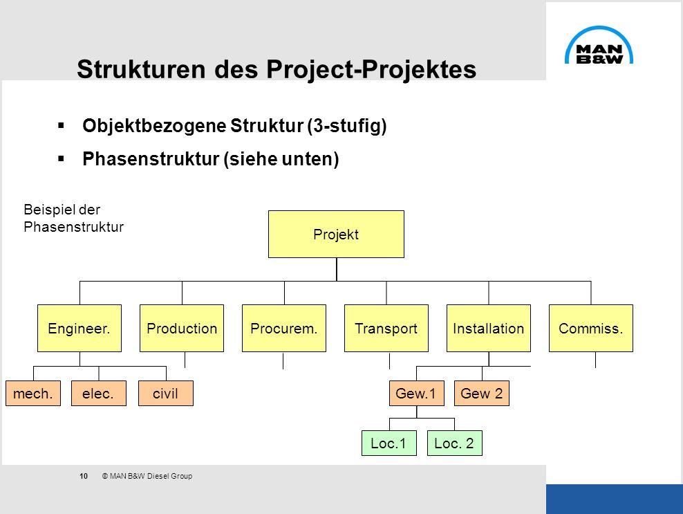 Strukturen des Project-Projektes