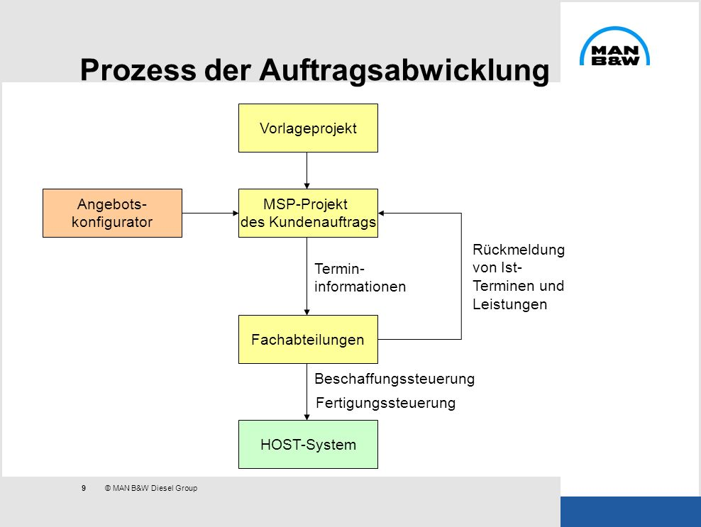 Prozess der Auftragsabwicklung