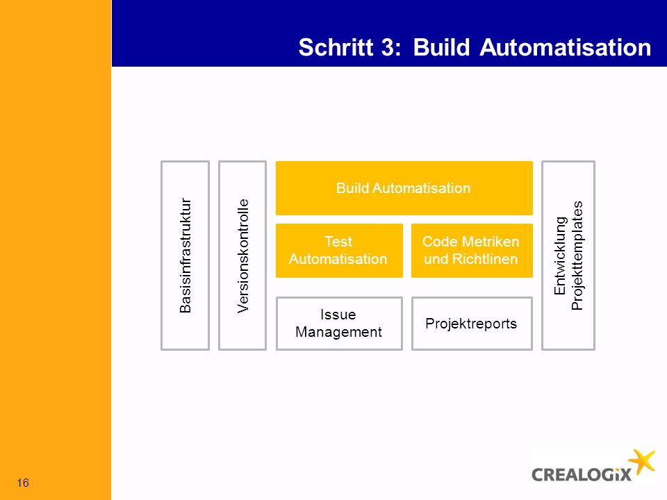 Schritt 3: Build Automatisation