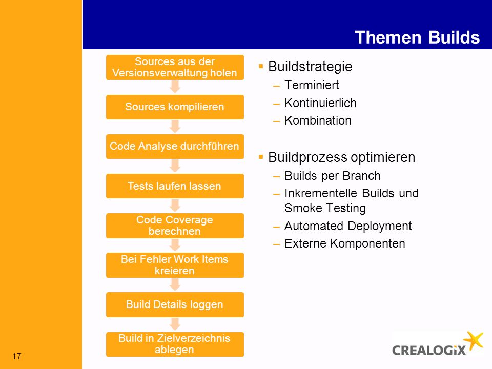 Themen Builds Buildstrategie Buildprozess optimieren Terminiert