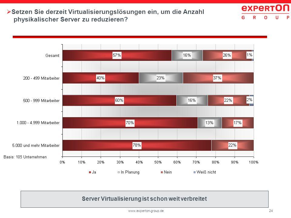 Server Virtualisierung ist schon weit verbreitet
