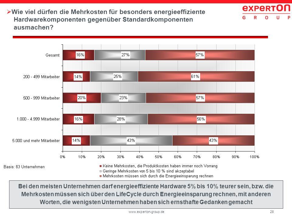 Wie viel dürfen die Mehrkosten für besonders energieeffiziente Hardwarekomponenten gegenüber Standardkomponenten ausmachen