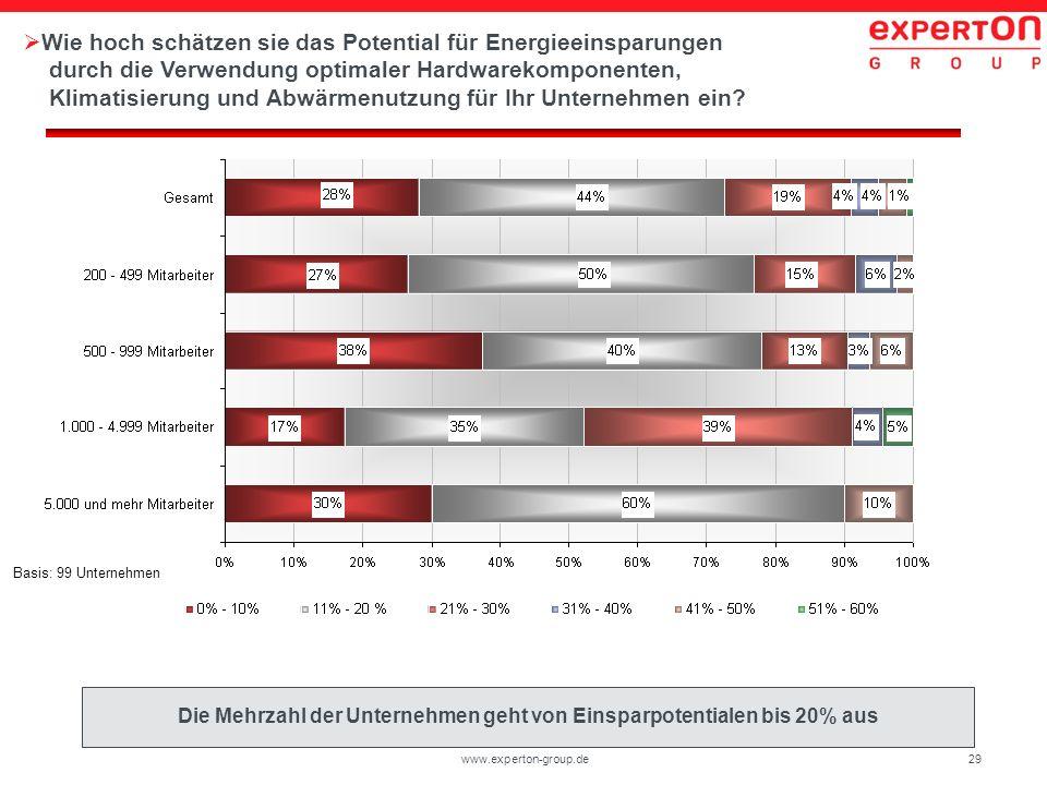 Die Mehrzahl der Unternehmen geht von Einsparpotentialen bis 20% aus
