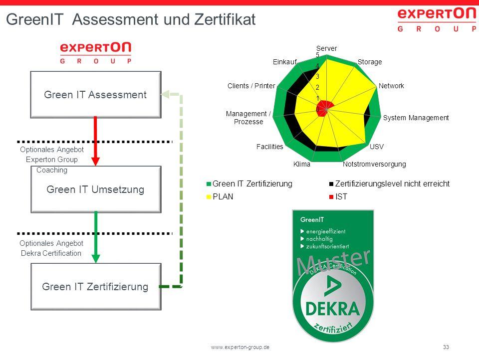 GreenIT Assessment und Zertifikat