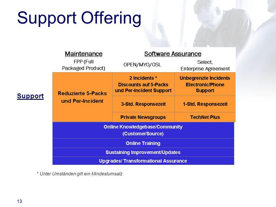 Support Offering Support * Unter Umständen gilt ein Mindestumsatz.