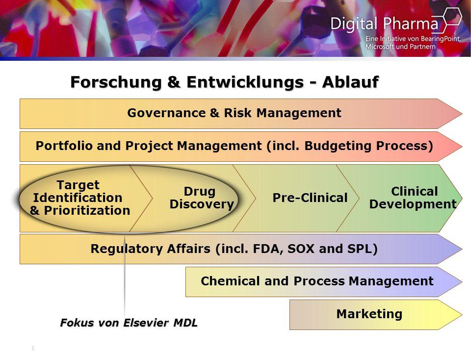 Forschung & Entwicklungs - Ablauf
