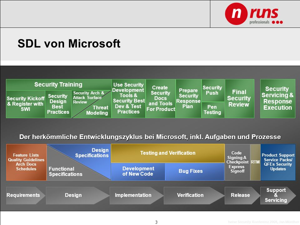SDL von Microsoft Security Training. Use Security Development Tools & Security Best. Dev & Test.