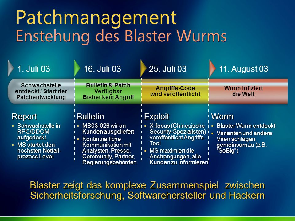 Patchmanagement Enstehung des Blaster Wurms