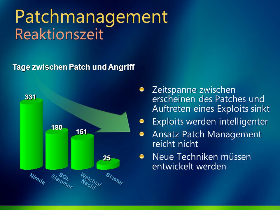 Patchmanagement Reaktionszeit