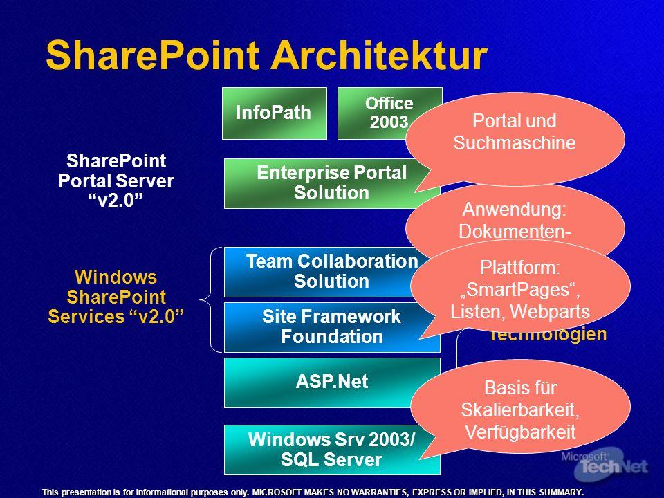 SharePoint Architektur