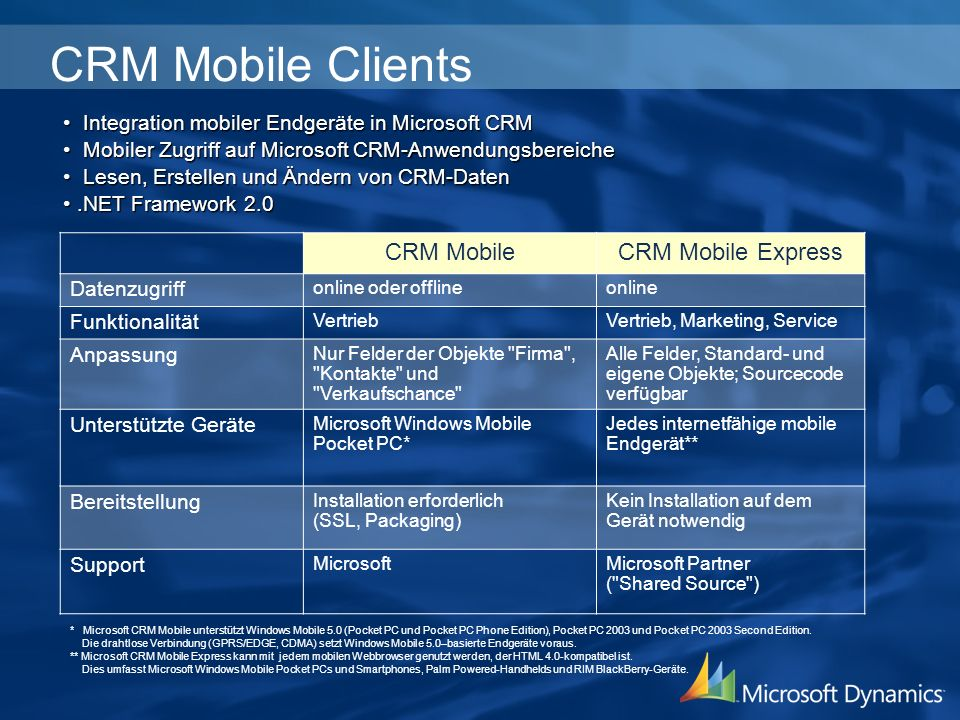 CRM Mobile Clients CRM Mobile CRM Mobile Express