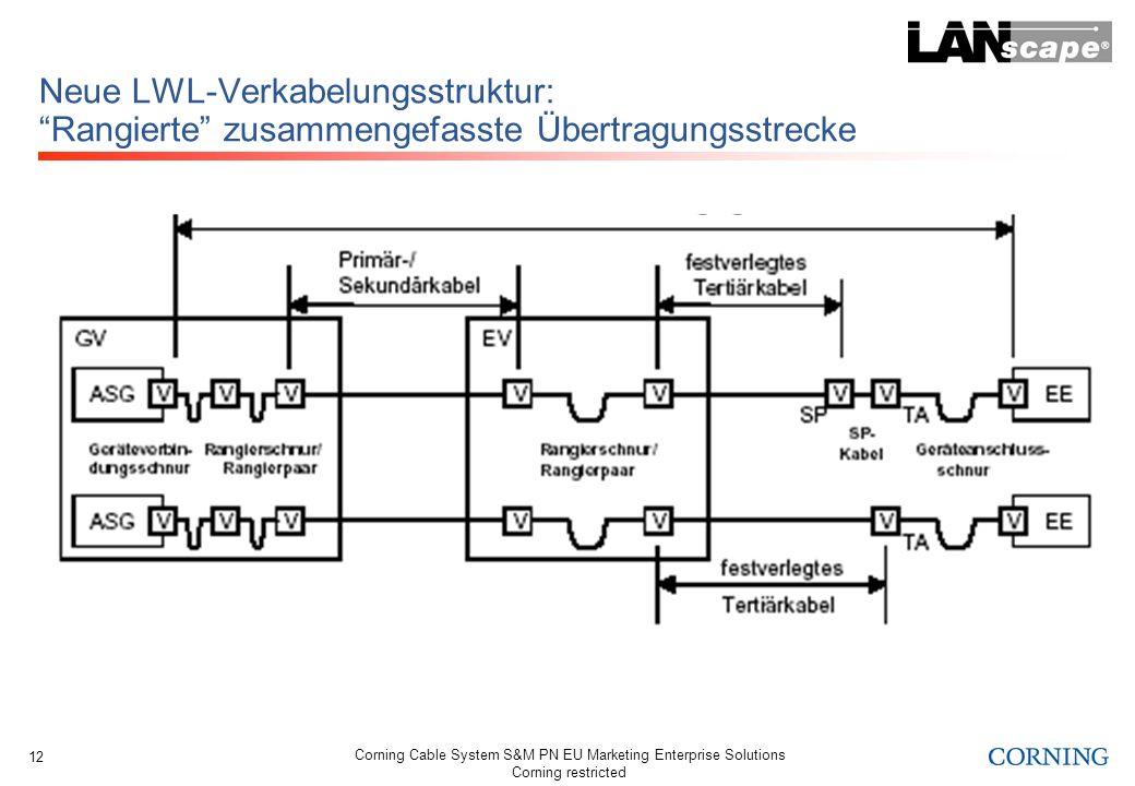Neue LWL-Verkabelungsstruktur: Rangierte zusammengefasste Übertragungsstrecke