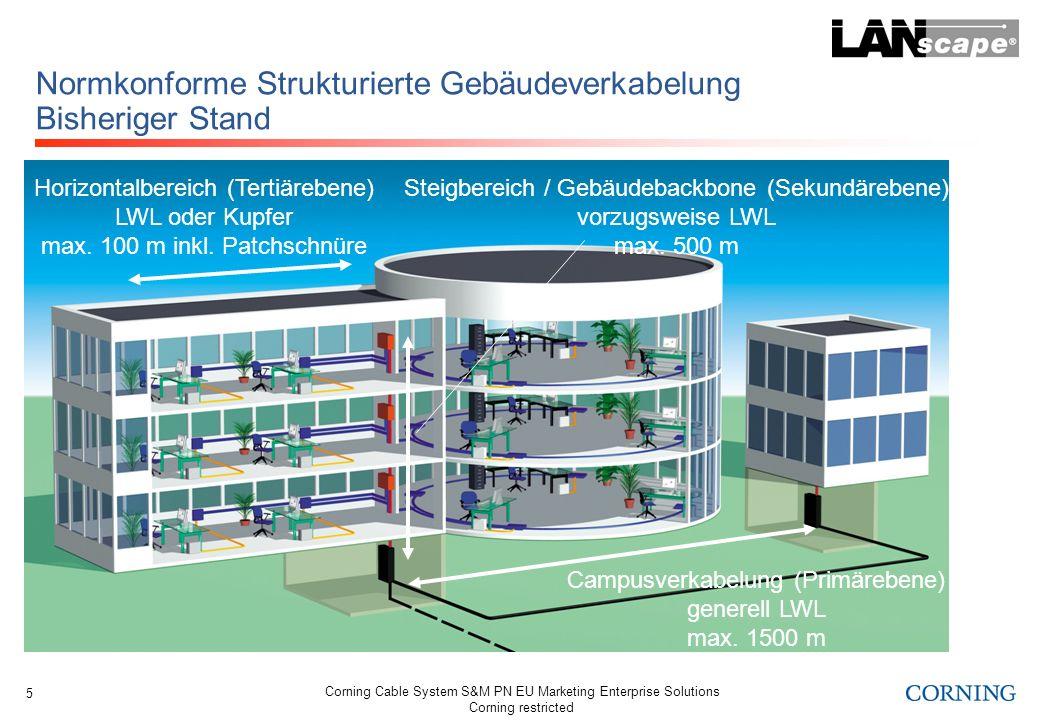 Normkonforme Strukturierte Gebäudeverkabelung Bisheriger Stand
