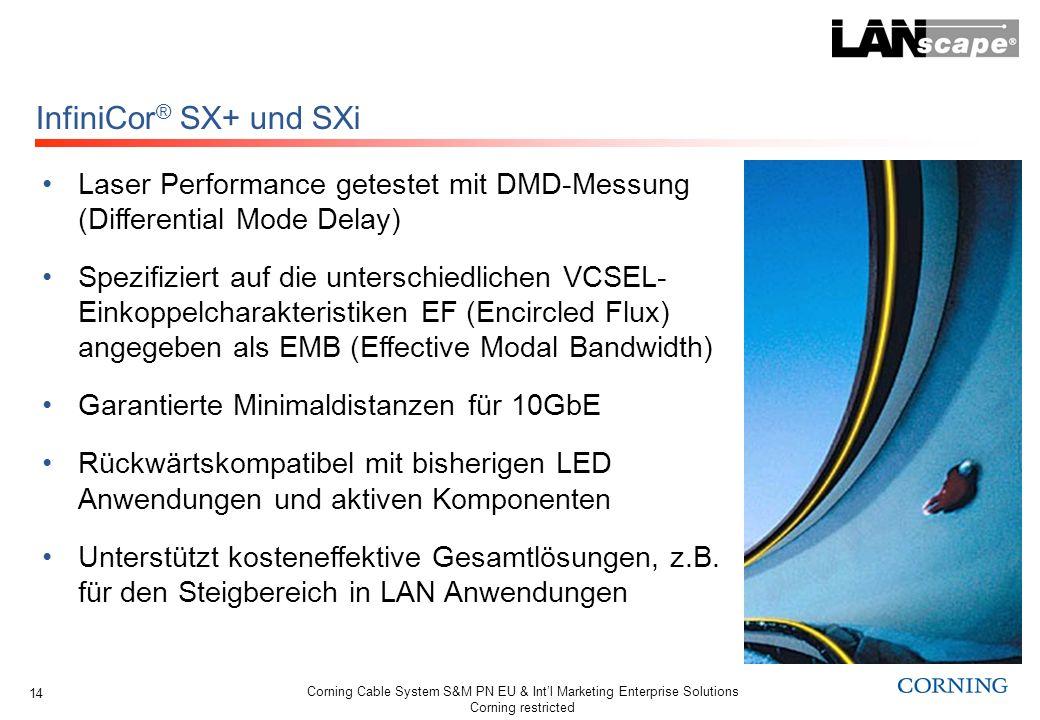 InfiniCor® SX+ und SXi Laser Performance getestet mit DMD-Messung (Differential Mode Delay)