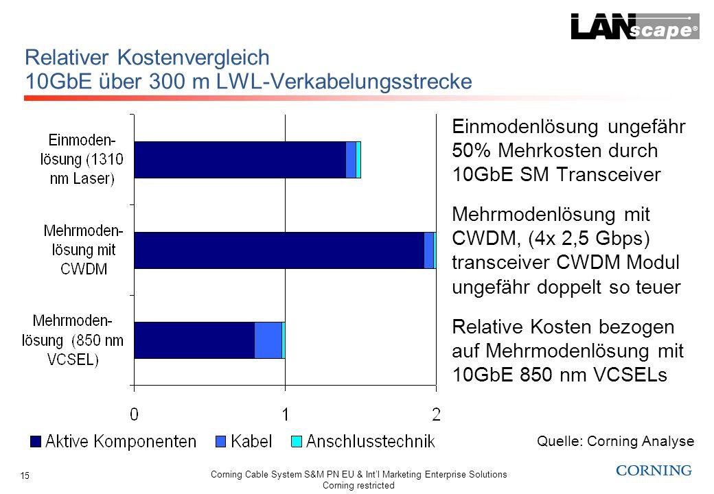 Relativer Kostenvergleich 10GbE über 300 m LWL-Verkabelungsstrecke