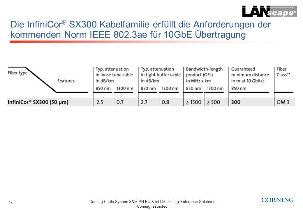 Die InfiniCor® SX300 Kabelfamilie erfüllt die Anforderungen der kommenden Norm IEEE 802.3ae für 10GbE Übertragung