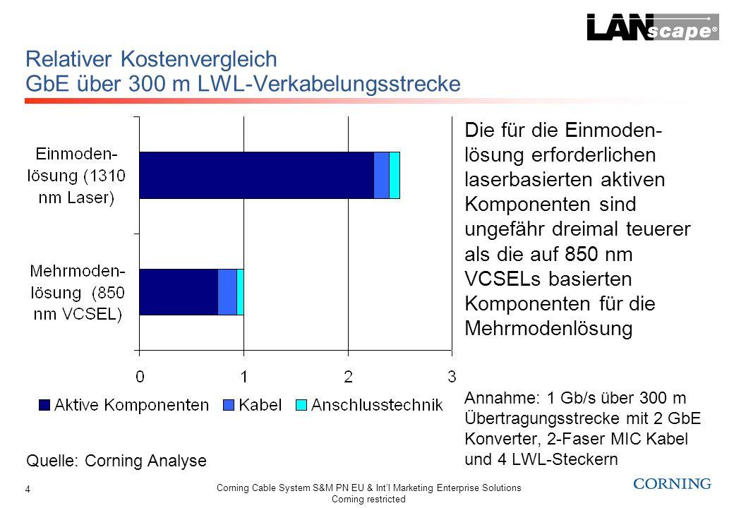 Relativer Kostenvergleich GbE über 300 m LWL-Verkabelungsstrecke