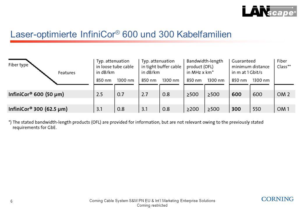 Laser-optimierte InfiniCor® 600 und 300 Kabelfamilien