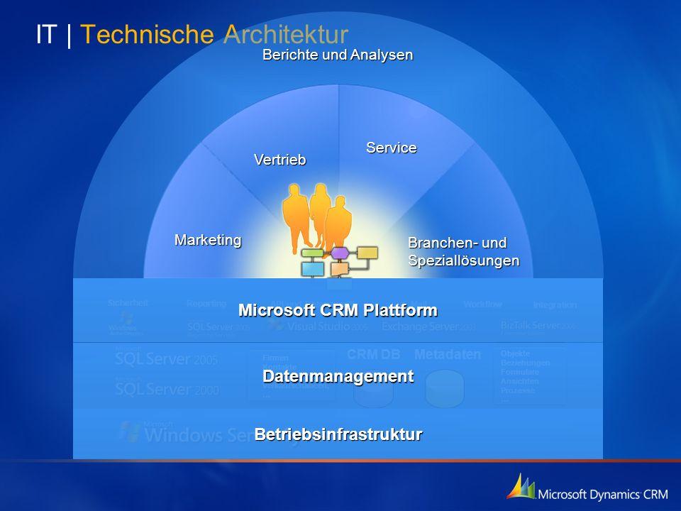 IT | Technische Architektur
