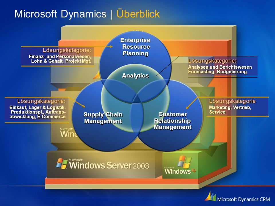 TIDBITS on Microsoft Dynamics 365 for CE/CRM: June 2007